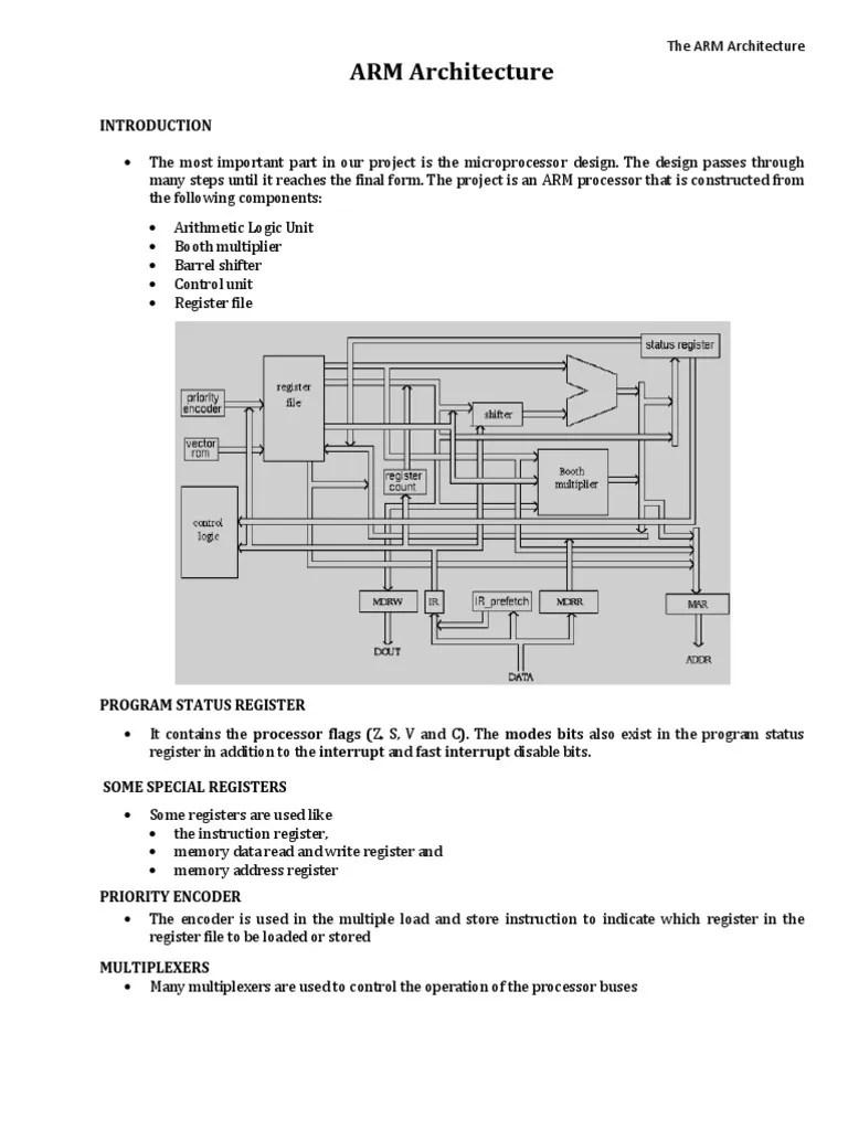 hight resolution of arm7 block diagram