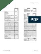 Range of Motion Evaluation Chart