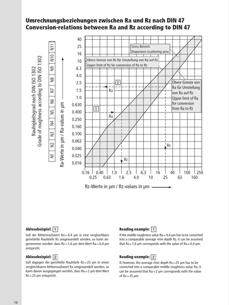 Surface finish chart rz surface finish chart biocorpaavc Gallery