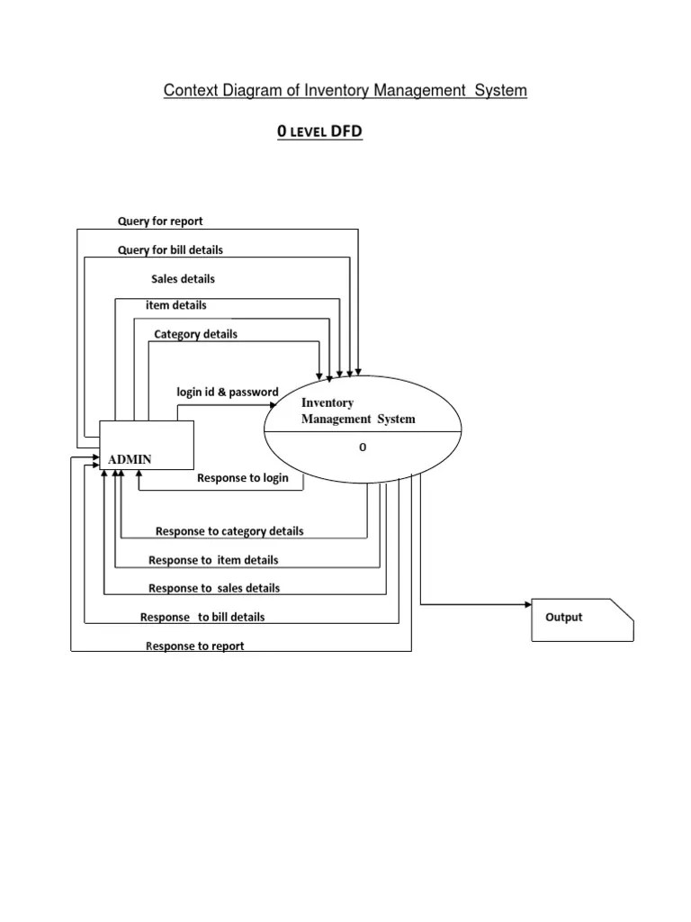 hight resolution of context diagram of inventory management system integer computer science data type