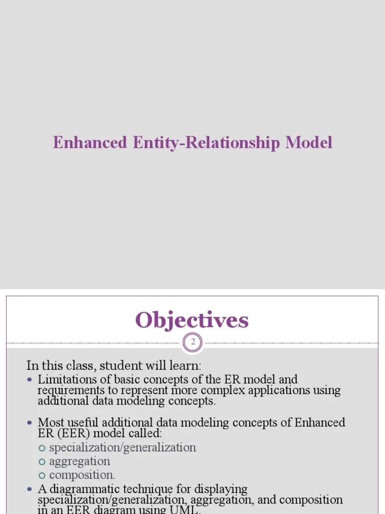 medium resolution of enhanced entity relationships model inheritance object oriented programming data model