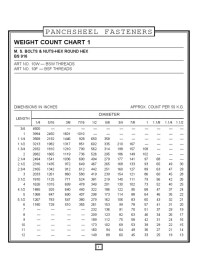 √ Nut Bolt Washer Weight Chart | How to calculate the