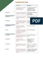 Liste Figure De Style Pdf : liste, figure, style, Figures, Style, Métaphore, Genre, Grammatical