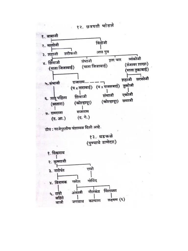 View 20 Family Tree Of Shivaji Maharaj Till Today   Aura Vitas