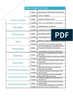 English tenses also complete pdf chart download grammatical number rh scribd