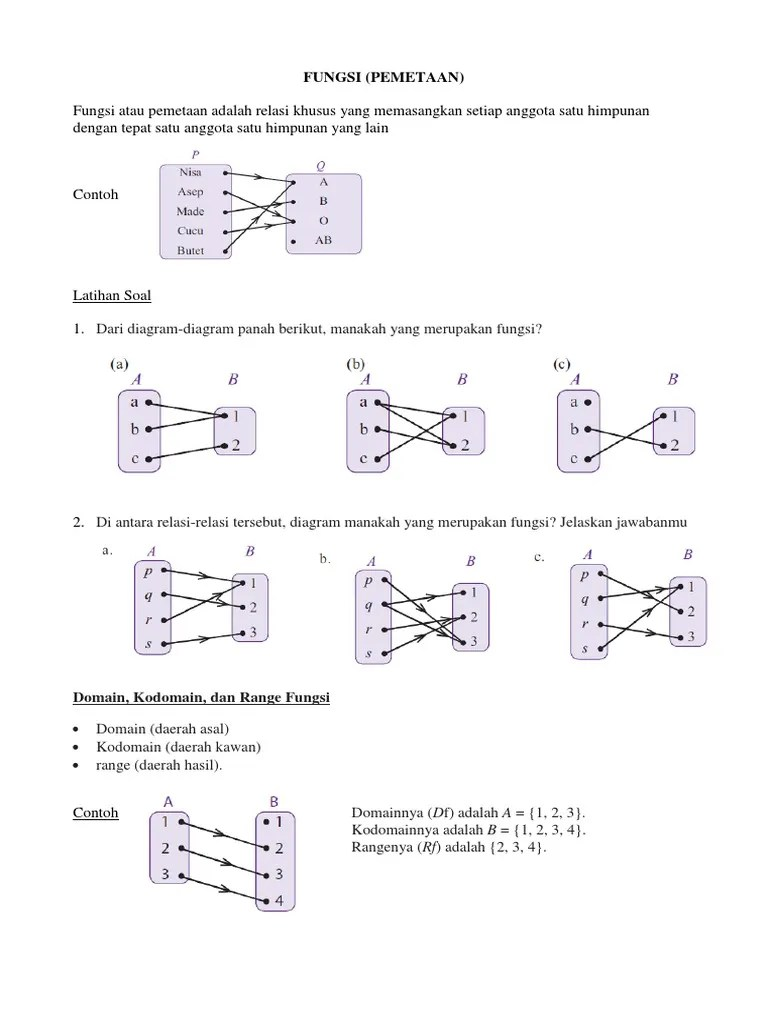Domain Kodomain Range : domain, kodomain, range, FUNGSI