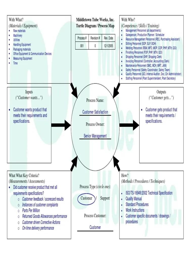 medium resolution of turtle diagram for manufacturing