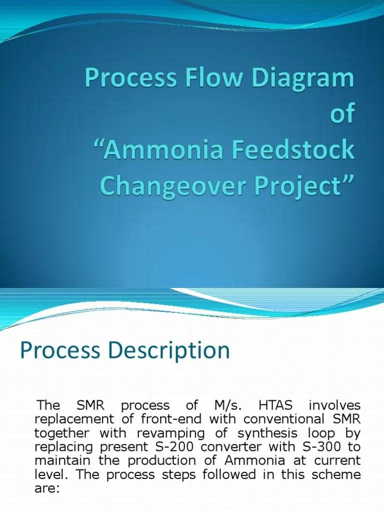 hight resolution of process flow diagram of a haldor topsoe process ammonia plant carbon dioxide ammonia