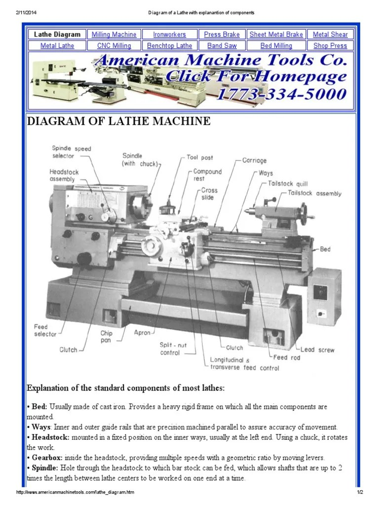 hight resolution of diagram of a lathe with explanantion of components machining woodworking