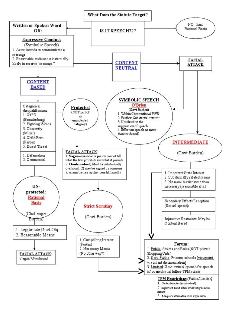 also st amd con law flow chart rh scribd