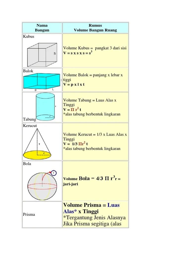 Volume Bangun Ruang : volume, bangun, ruang, Bangun, Rumus, Volume, Ruang