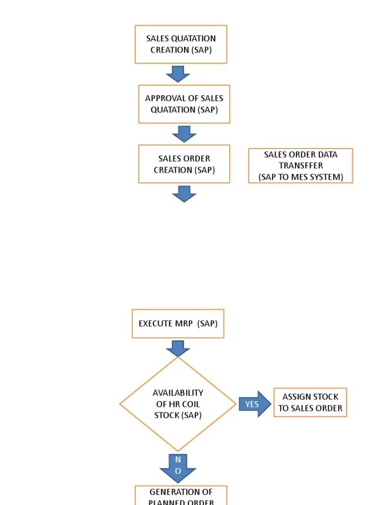 medium resolution of mrp diagrama