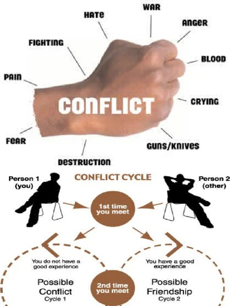 Why Conflict Arises | Body Language | Extraversion And ...