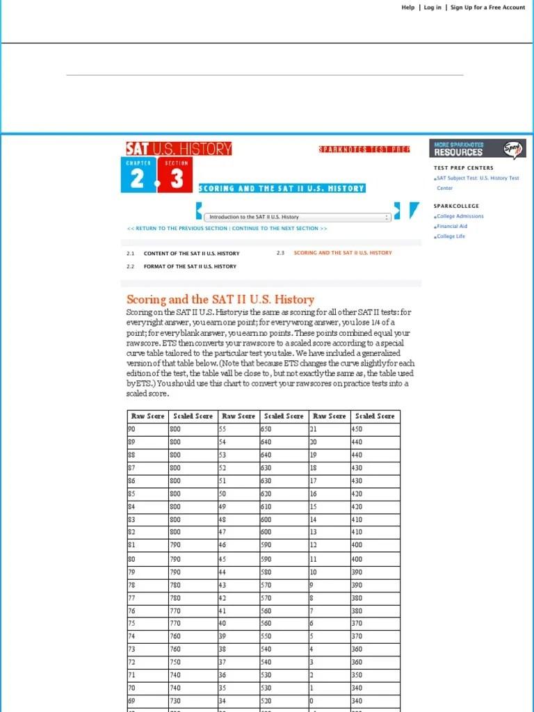 Sat Subject Test Raw Score Conversion Chart World History