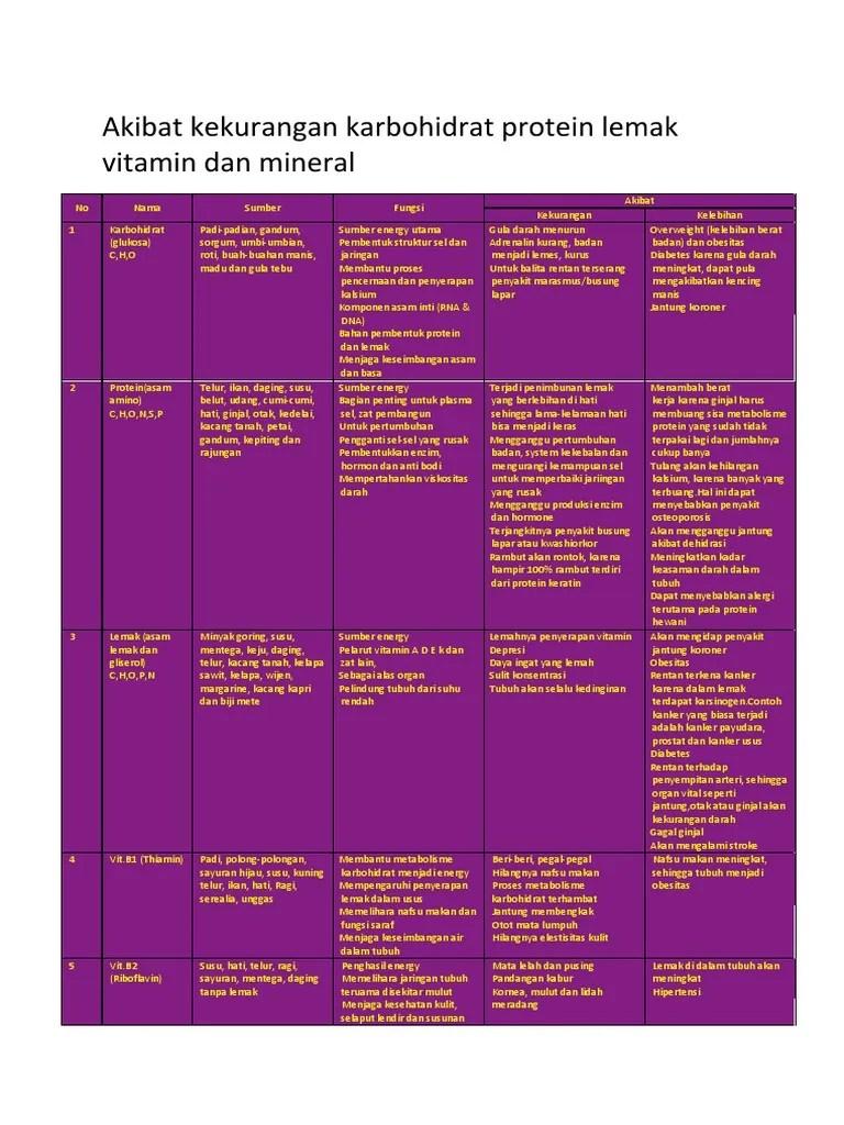 Akibat Kelebihan Dan Kekurangan Karbohidrat : akibat, kelebihan, kekurangan, karbohidrat, Kelebihan, Kekurangan, Peran, Sumber, Makanan, Komplit
