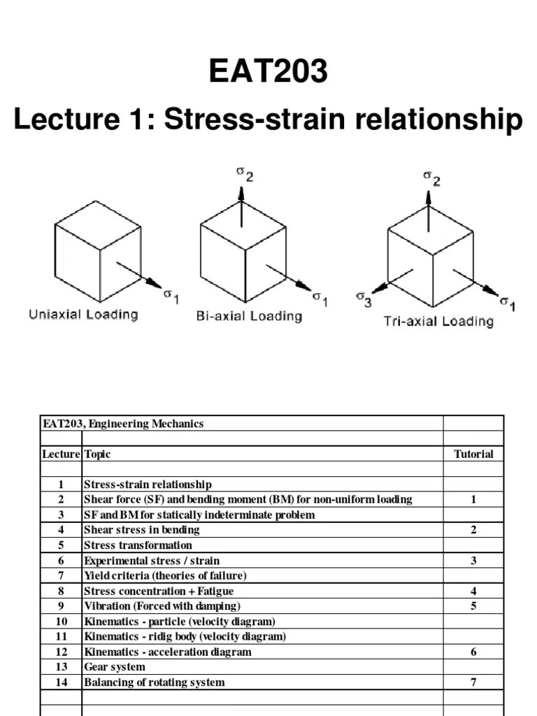 medium resolution of lecture 1 stress strain relationship deformation mechanics young s modulus