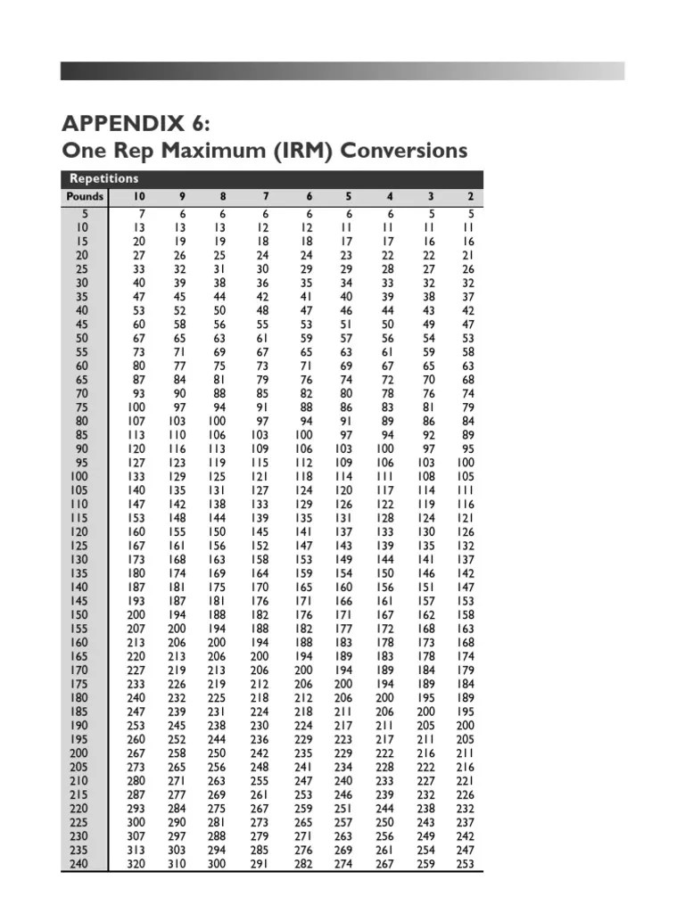 Nasm one repetition max conversion irm chart pdf  self care physical exercise also rh scribd