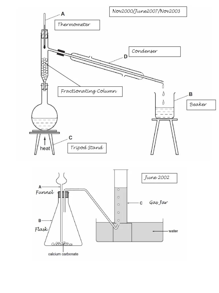Common Chemistry Lab Apparatus ( CIE IGCSE)