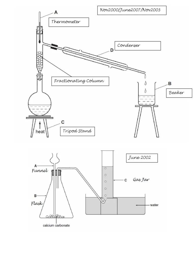 Common Chemistry Lab Apparatus ( CIE IGCSE)