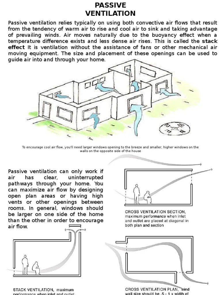 hight resolution of passive and active ventilation ventilation architecture mechanical fan