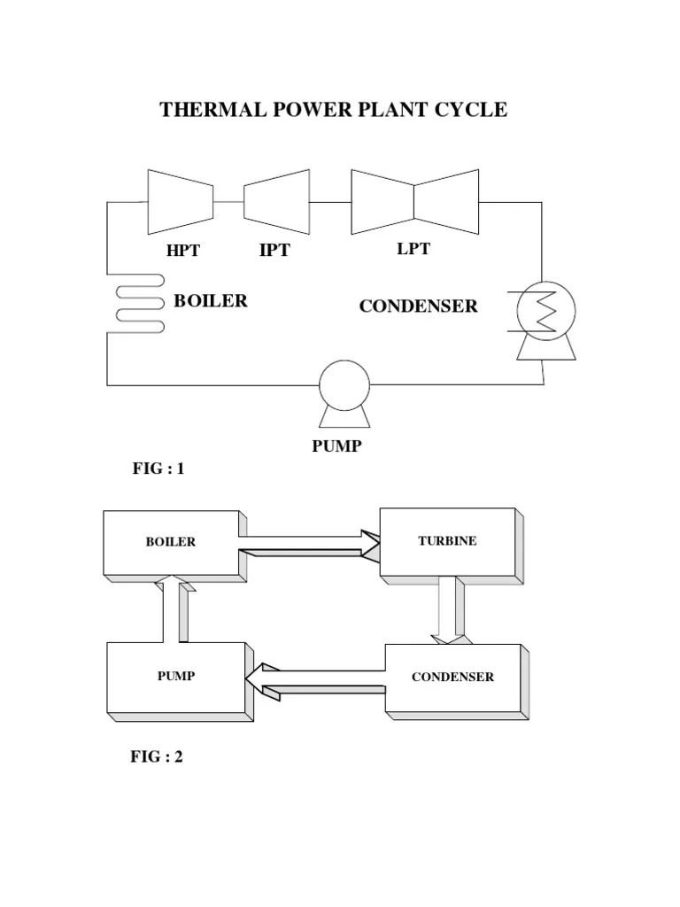 power plant cycle diagram [ 768 x 1024 Pixel ]