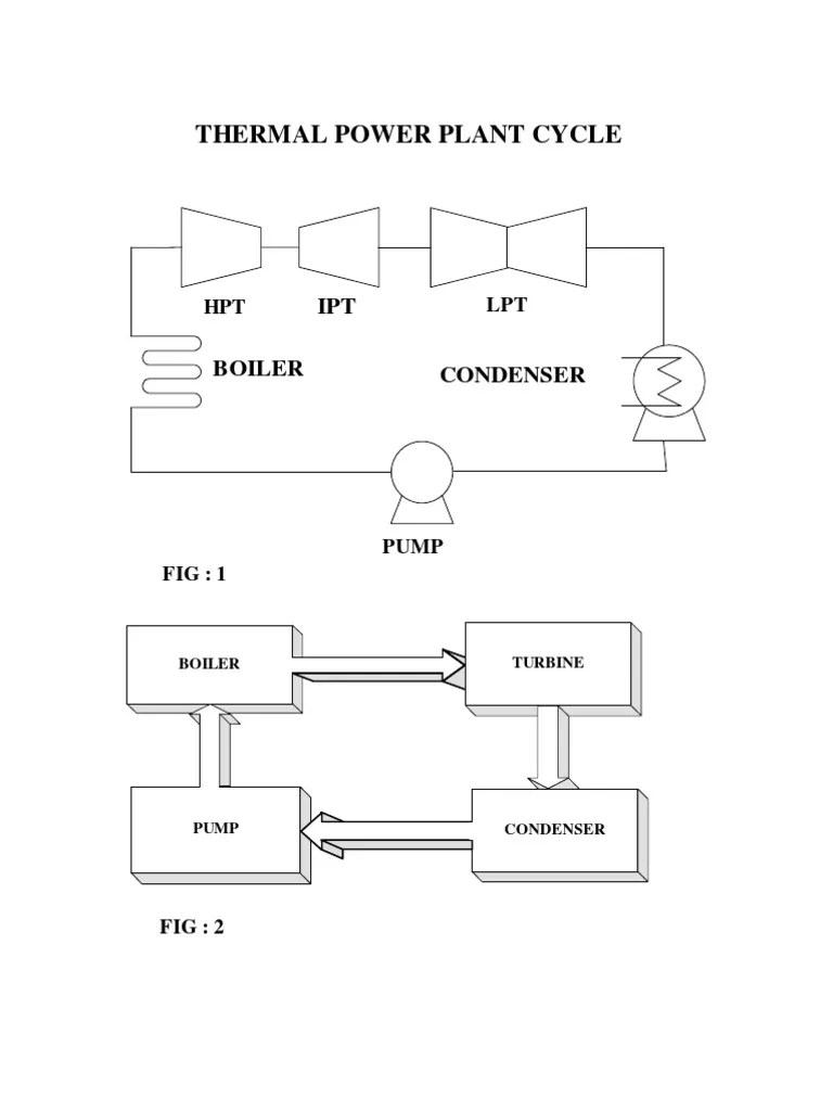hight resolution of power plant cycle diagram