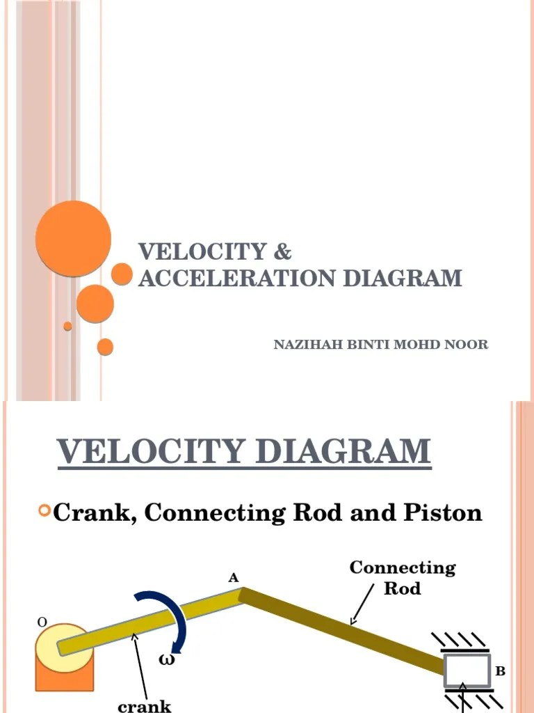 hight resolution of velocity diagram