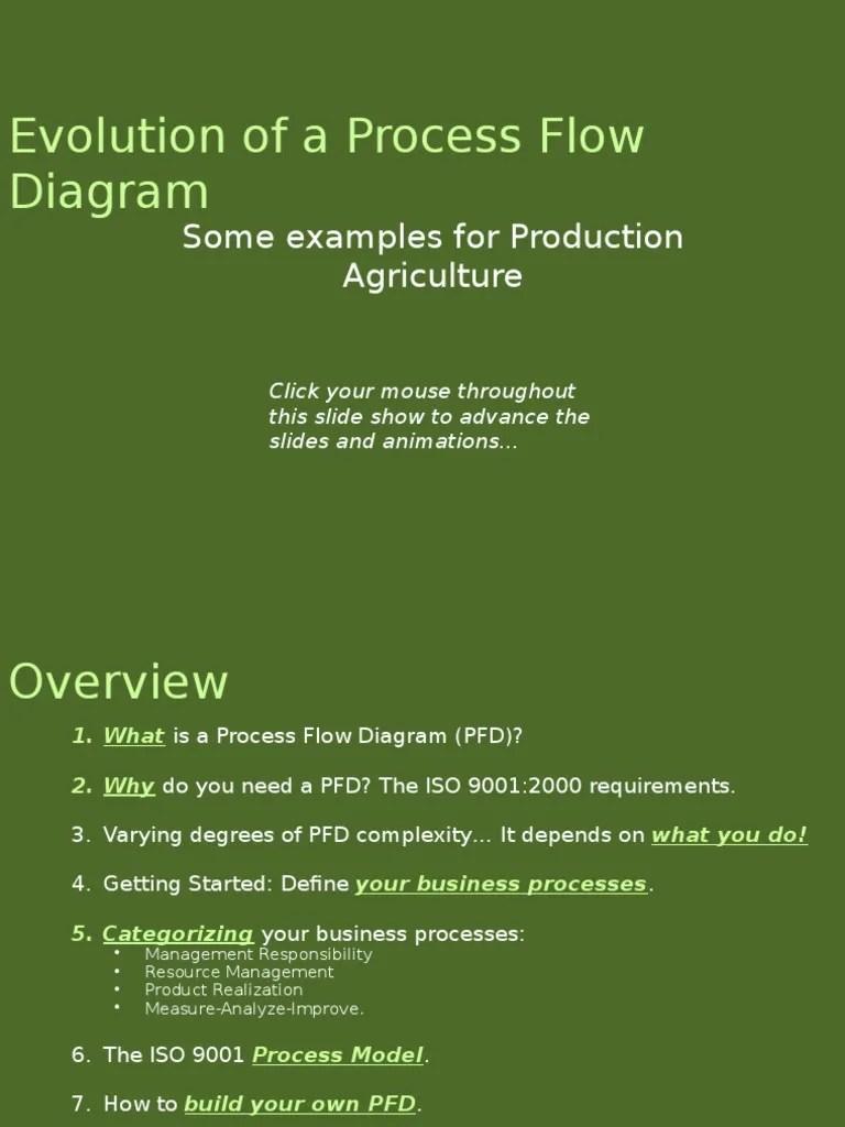 medium resolution of iso 9000 proces flow diagram