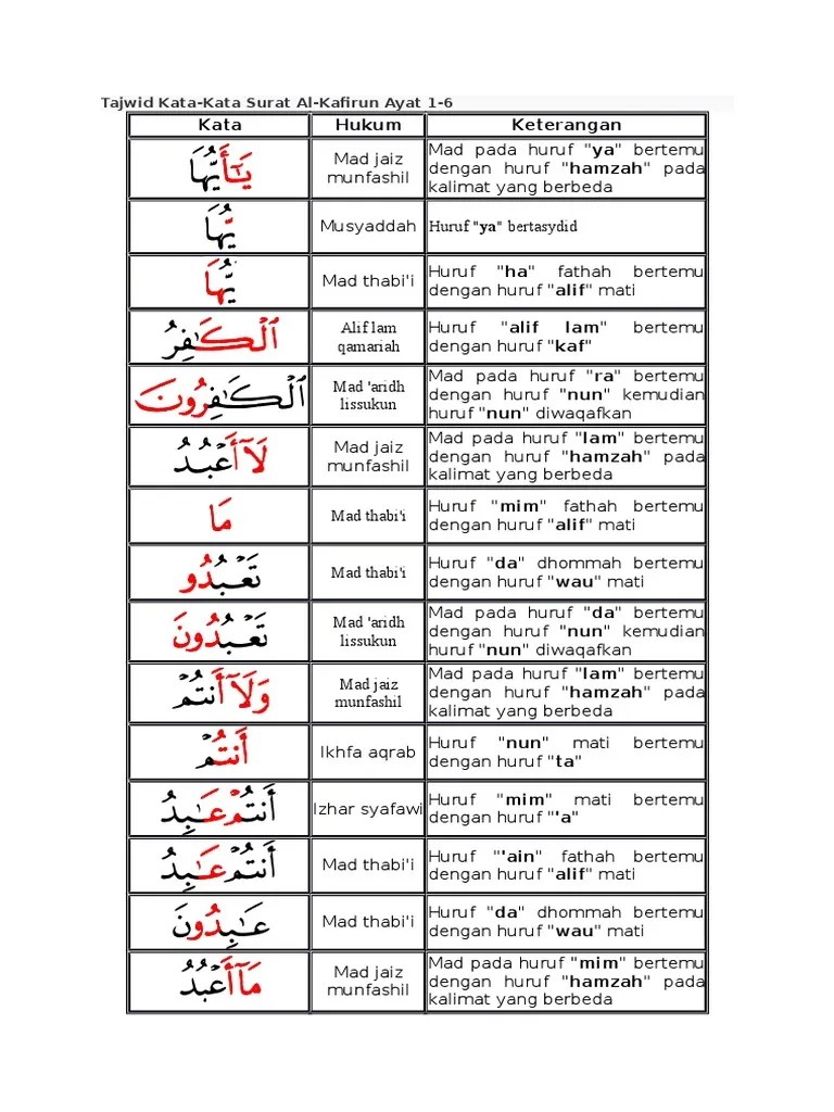 Tajwid Surah Al Kafirun : tajwid, surah, kafirun, Tajwid, Kafirun