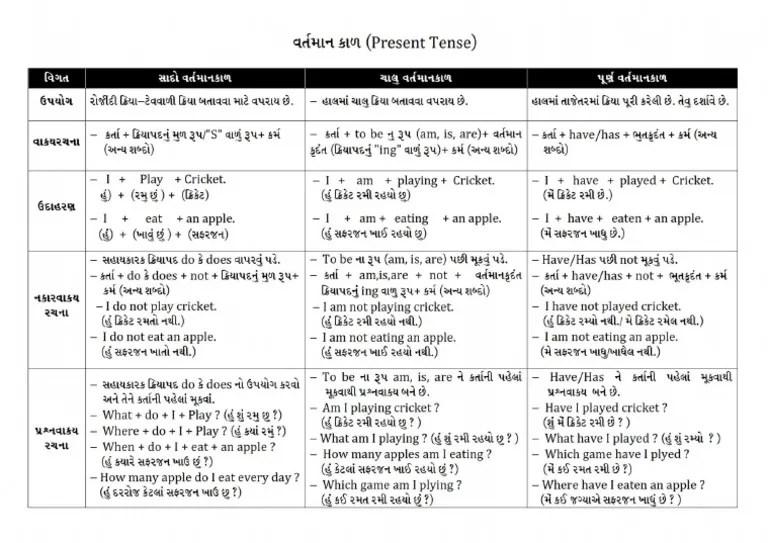 also english tense in gujarati pdf rh scribd