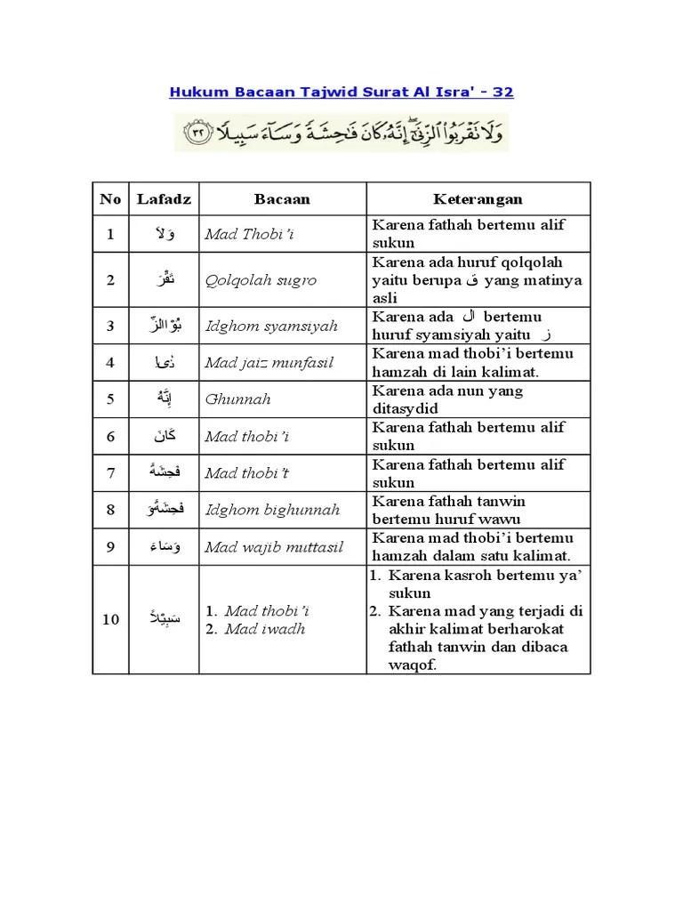 Tajwid Surat Al Isra Ayat 26 27 : tajwid, surat, Hukum, Bacaan, Tajwid, Surat