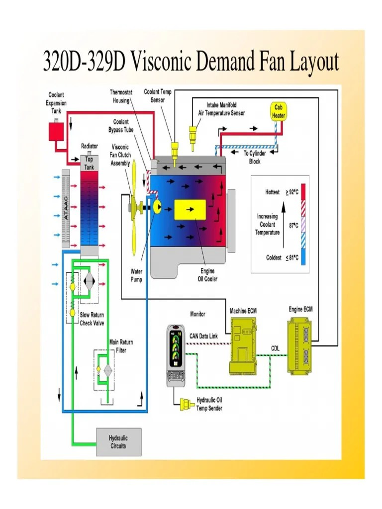 hight resolution of  caterpillar ecm diagram wiring for light switch troubleshootig guide parameter computer programming mechanical fan