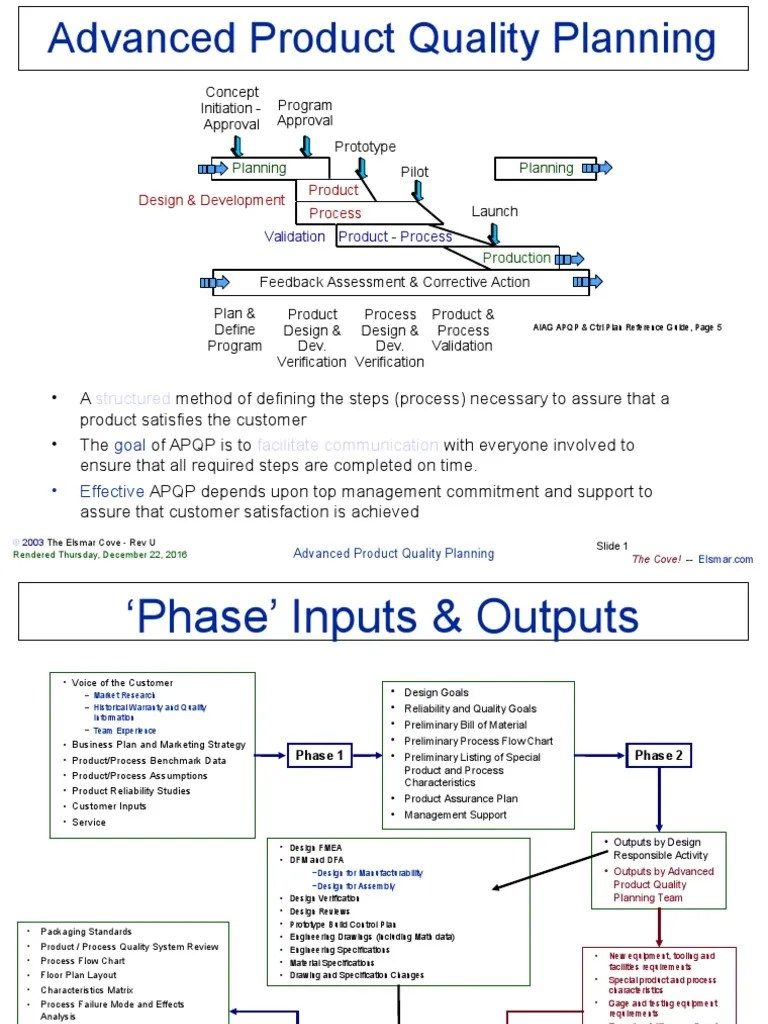 process flow diagram aiag wiring diagram page process flow diagram aiag format apqp reliability engineering verification [ 768 x 1024 Pixel ]