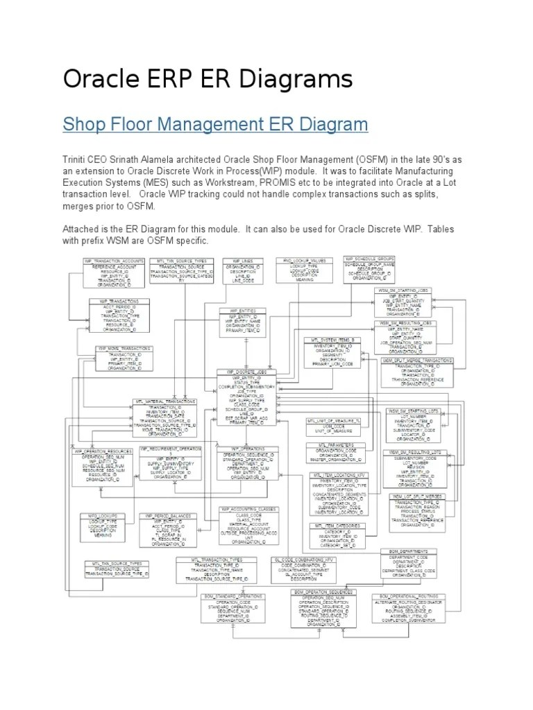 medium resolution of oracle payables er diagram simple wiring schema site diagram example oracle erp er diagrams docx table