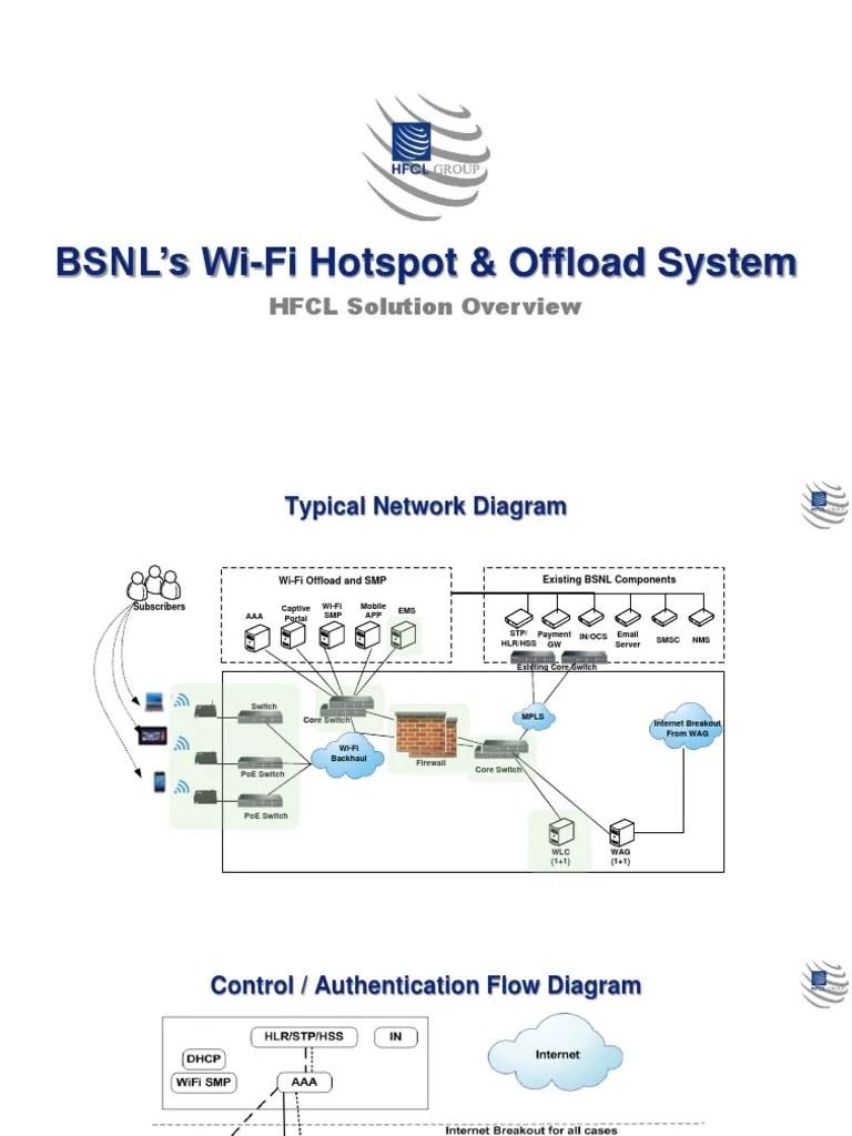 diagram of wi fi hotspot [ 768 x 1024 Pixel ]
