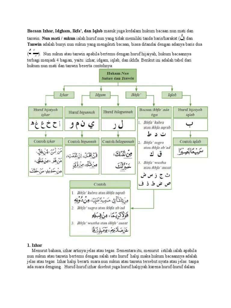 Hukum Bacaan Nun Mati : hukum, bacaan, Hukum, Tanwin, Berjumlah