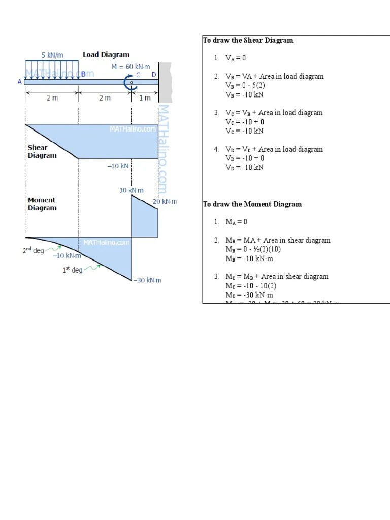 small resolution of relationship between load shear and moment 2 pdf docx to draw the shear diagram v a 0 v b va area in load diagram v b 0 5 2