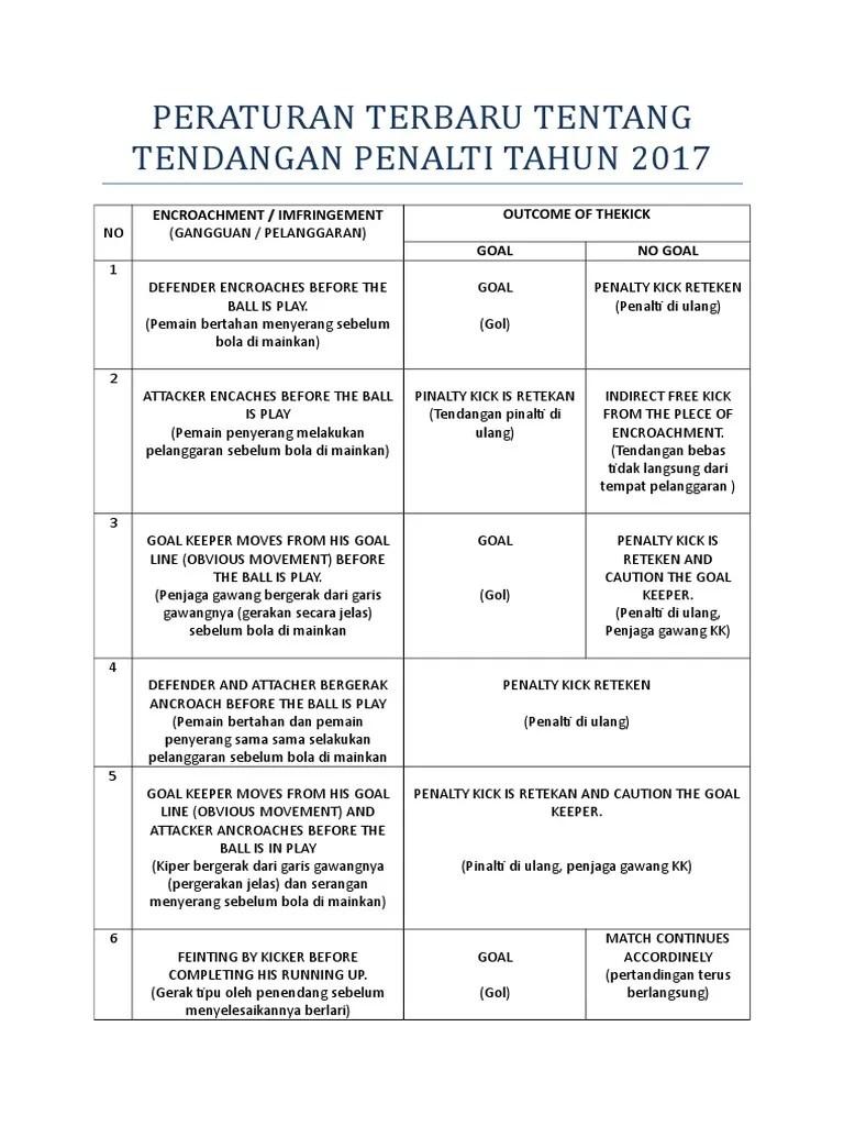 Peraturan Tendangan Penalti : peraturan, tendangan, penalti, Peraturan, Terbaru, Tentang, Tendangan, Penalti, Tahun