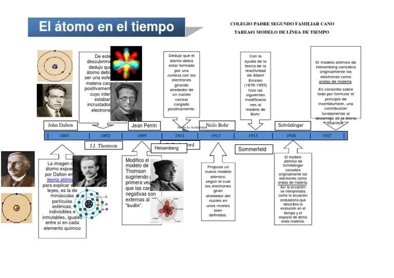 Teoria Atomica Linea Del Tiempo Dokter Andalan