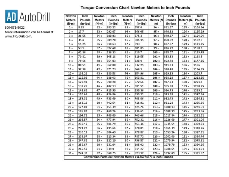 Torque Conversion Chart Newton Meters To Inch Pounds