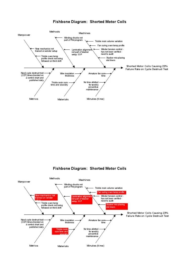 hight resolution of fishbone diagram agile
