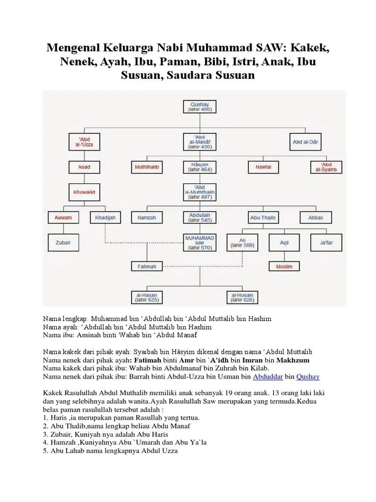 Paman Nabi Muhammad Saw : paman, muhammad, Nasab, Muhammad