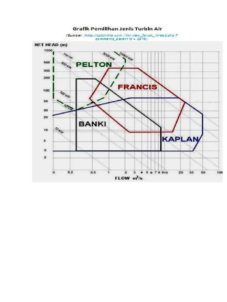 Macam Macam Grafik : macam, grafik, Grafik, Pemilihan, Jenis, Turbin