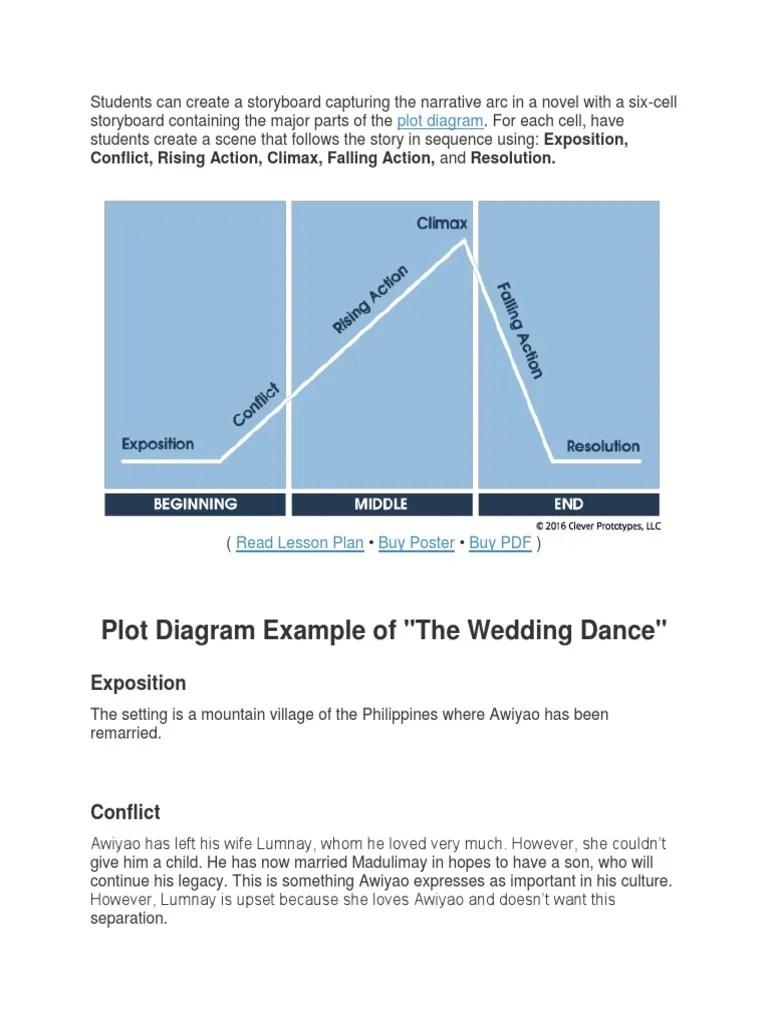 story mountain diagram [ 768 x 1024 Pixel ]