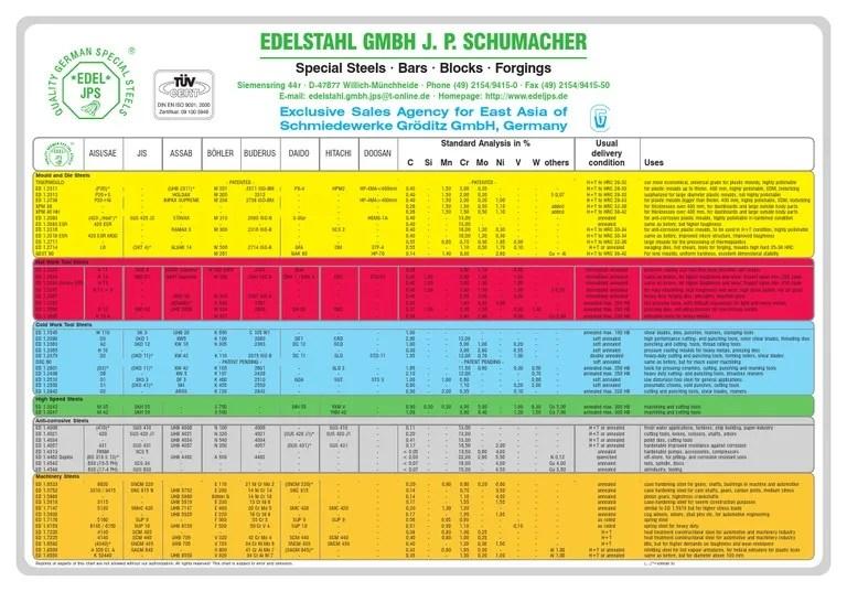 also tool steel comparison chart metalworking metals rh frribd