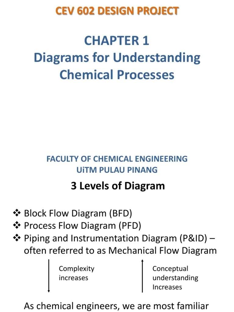 medium resolution of 1 cev602 plant design instrumentation systems engineering engineering cash flow diagram engineering process flow diagram level 3