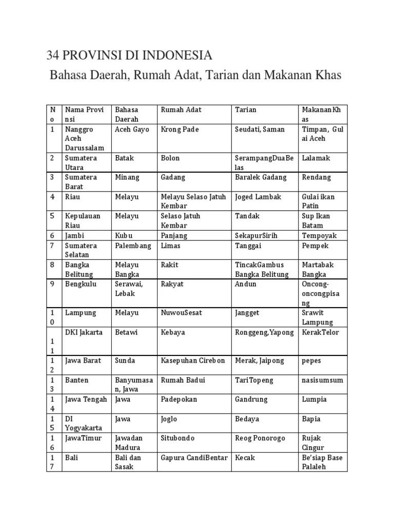 Nama provinsi beserta bahasa daerah, rumah adat, tarian