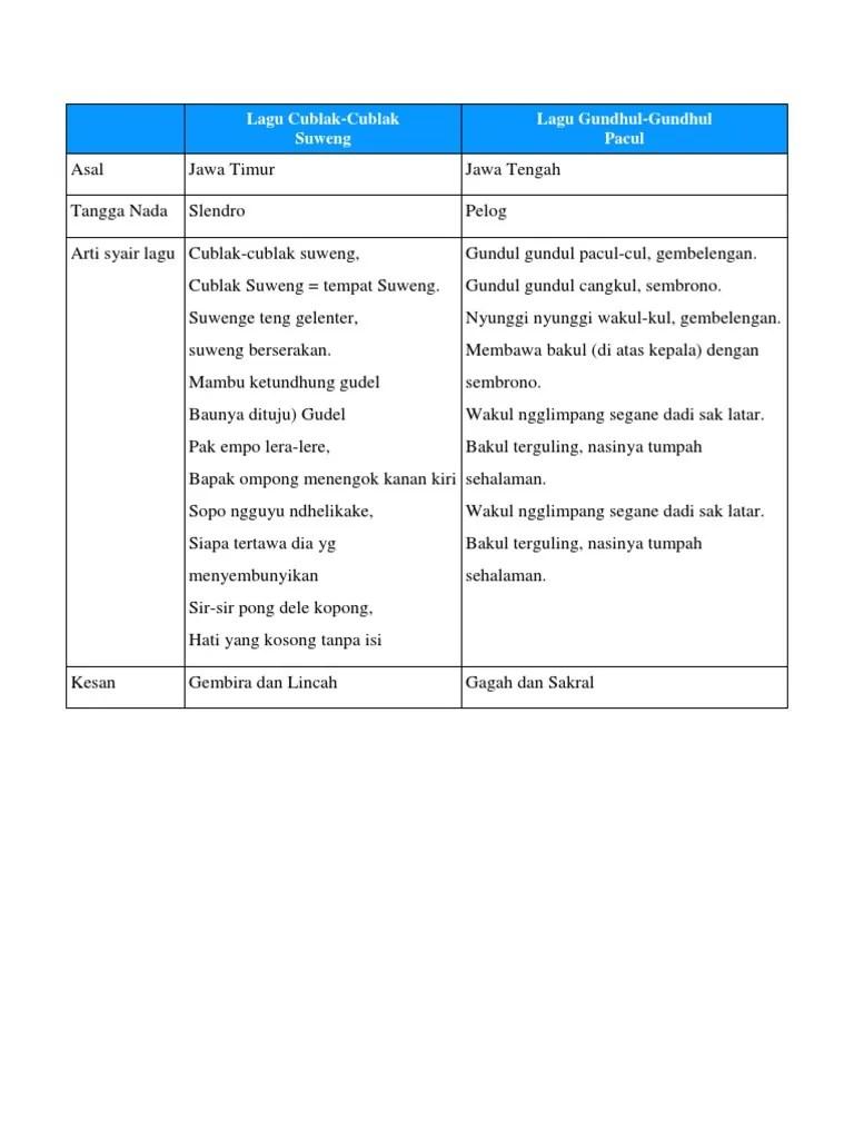 Cublak Cublak Suweng Berasal Dari Daerah : cublak, suweng, berasal, daerah, TANGGA, Cublak, Suweng, GUNDUL, PACUL
