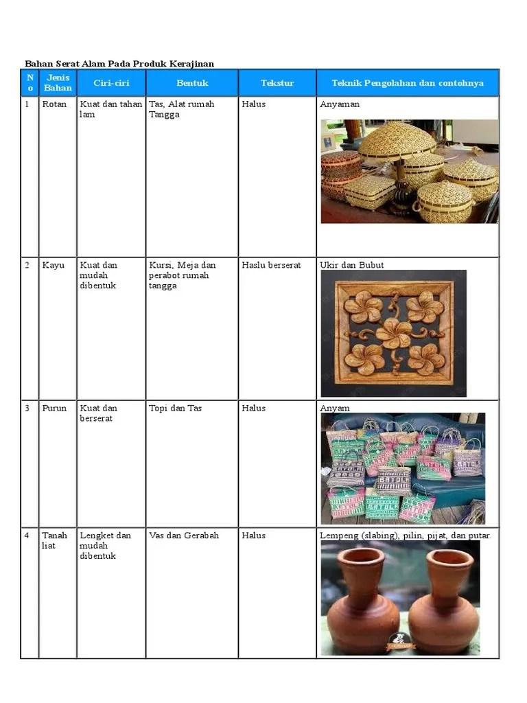 Mengidentifikasi Produk Kerajinan Bahan Alam : mengidentifikasi, produk, kerajinan, bahan, Mengidentifikasi, Bahan, Serat, Produk, Kerajinan.docx