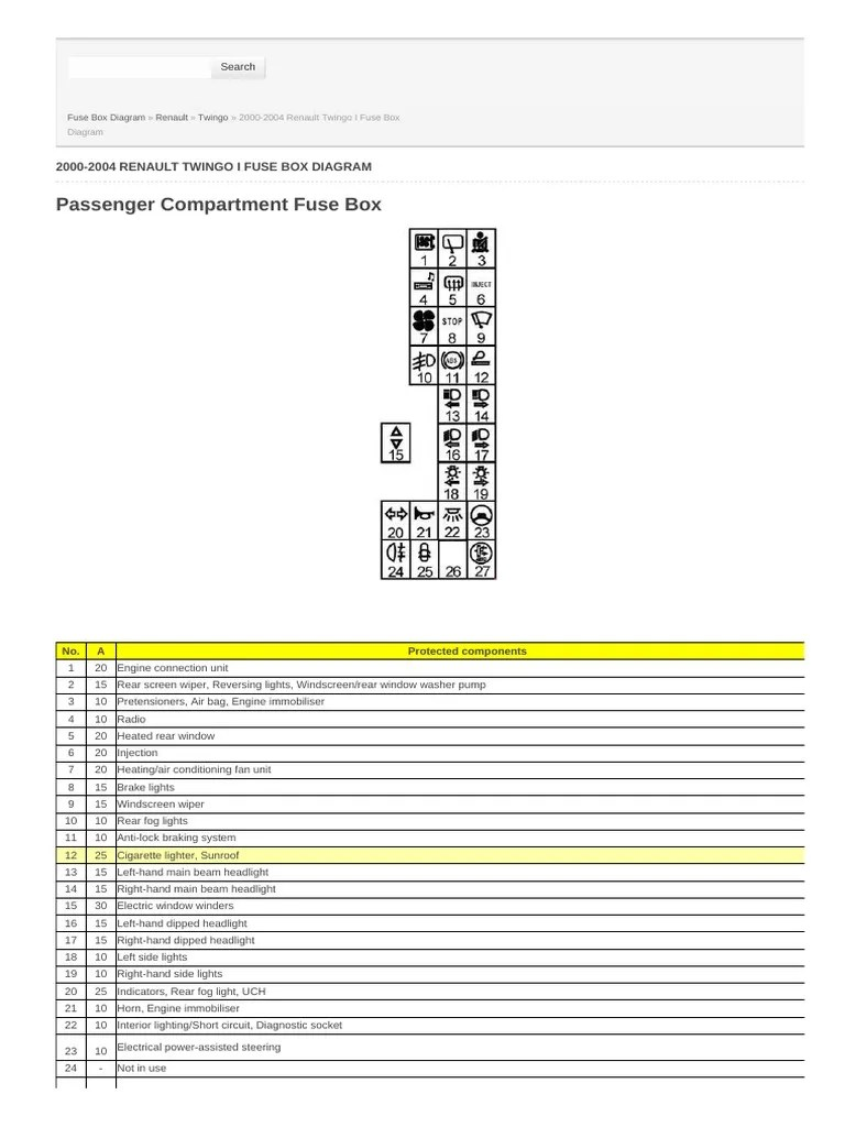 medium resolution of 2000 2004 renault twingo i fuse box diagram headlamp fuse renault twingo 2016 fuse box diagram